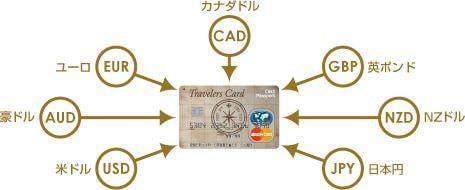 7通貨に対応したマルチカレンシーカード