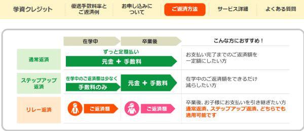 「学資クレジット」の手数料率を優遇―「Yahoo! JAPANカード」利用者に