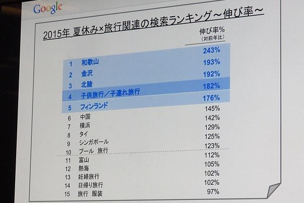 和歌山や金沢、フィンランドなどの検索が急上昇 (調査期間 2015年4月1日〜6月30日)