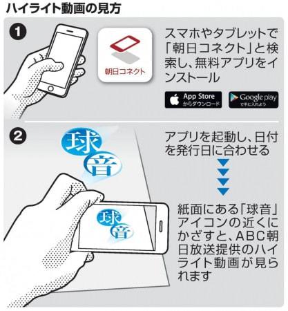 甲子園の記事はスマホを片手に読む--新聞紙がハイライト動画と連携