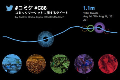 コミケのツイート100万超え--Twitter Japanが発表