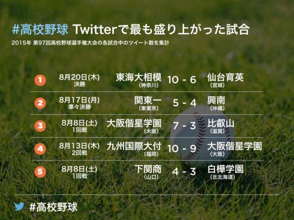 Twitterがまとめた夏の甲子園、勝利の瞬間にツイート数が急上昇