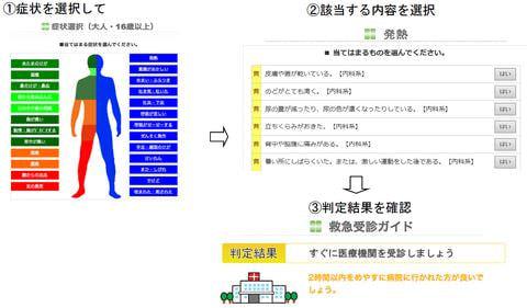 救急車を呼ぶかどうか確認できる「神戸市救急受診ガイド」、スマートフォンにも対応