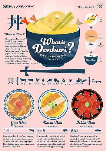 """""""どんぶり""""を英語で説明--インフォグラフィックス「What is Donburi?」公開"""