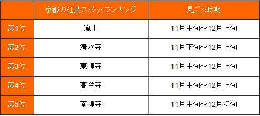 「京都の紅葉スポットランキング」