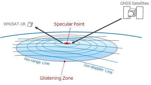 GNSS-R観測ミッション概念図