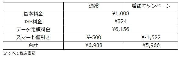 スマート値引きの増額キャンペーンで月5,000円台まで下がる