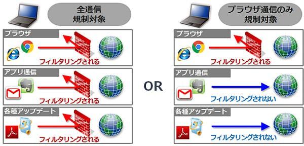 ALSI、クラウド型Webフィルタリング「InterSafe CATS」の新版発売--規制対象を選んで柔軟にフィルタリング