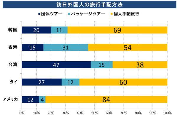 福岡がアジア人旅行者に人気、エクスペディアが九州支店をオープン