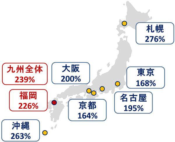 主要都市における前年伸び率の比較