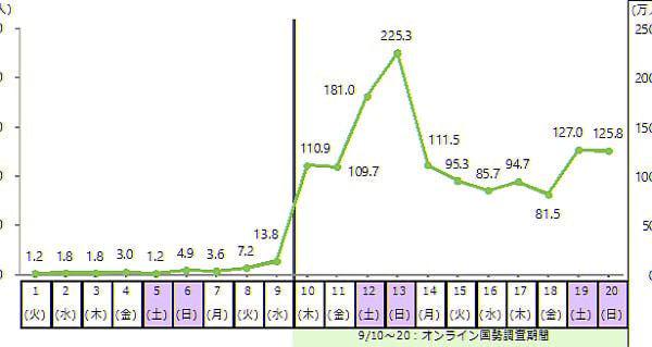 初のオンライン国勢調査、関連サイトの推定訪問者数はヤフーやGoogle」に次ぐ規模