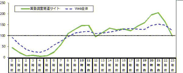 国勢調査関連サイトの時間帯別訪問状況(2015年9月10日〜20日)