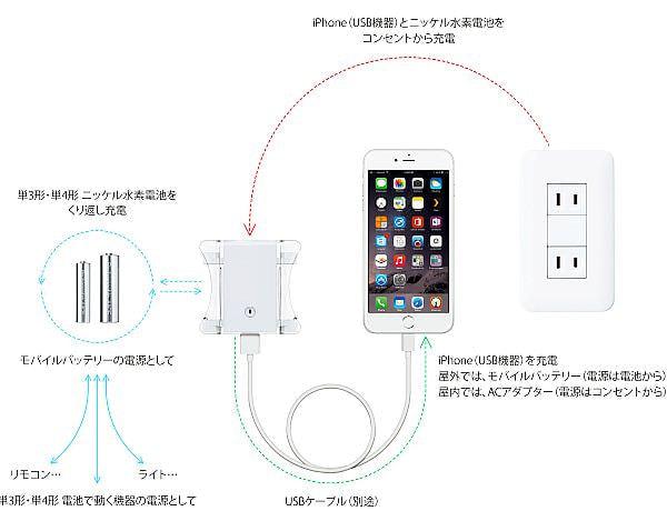 一台三役の充電器「MIXJUICE」、バッテリ/ACアダプタ/電池充電ができる