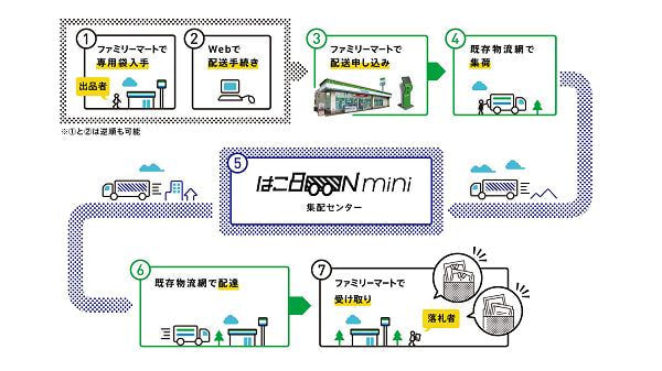 配送ラベルに個人情報がないコンビニ発着の店舗間配送サービス「はこBOON mini」が、「ヤフオク!」向けに始まった