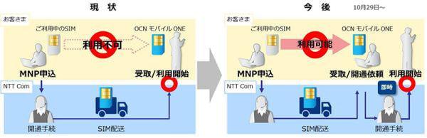 「OCN モバイル ONE」音声対応SIMへのMNP、好きな時に回線が切り替えられる
