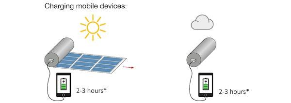 内蔵のバッテリーを使えば曇天でも充電可能