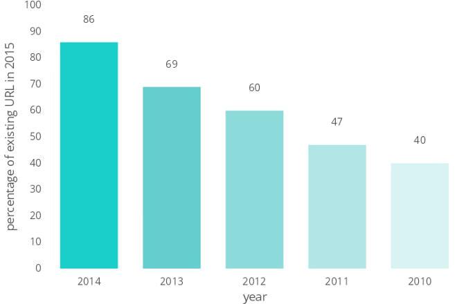 国の機関が運営するサイト、2010年にあったものは5年後には4割しか残っていない