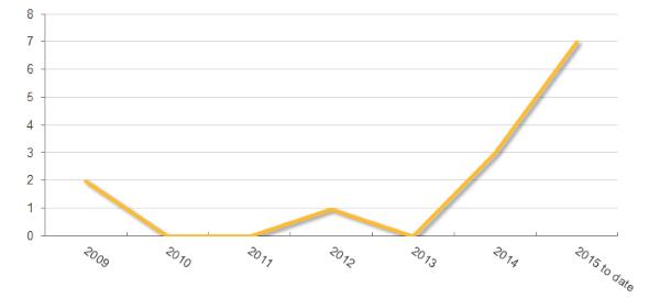 iPhoneなどを狙うマルウエアの発見数推移(画像出典:シマンテック)
