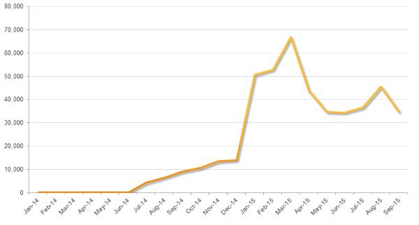 Macのマルウエア感染数の推移、最近は活発(画像出典:シマンテック)