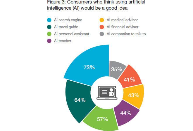 AIを使いたいかどうかは用途により差異も(出典:Ericsson)