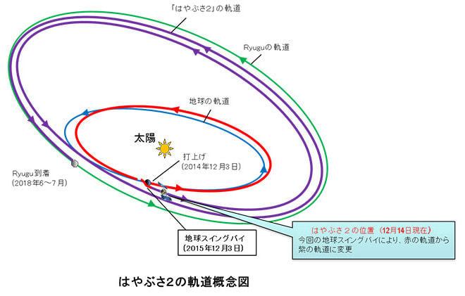 地球の重力を利用した「スイングバイ」で方向と速度を変える(出典:JAXA)