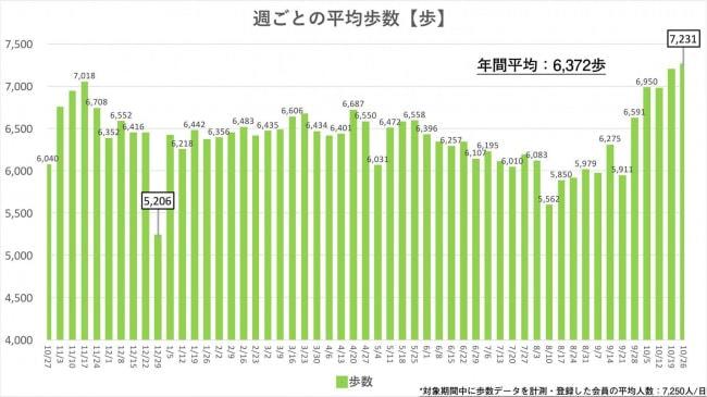 週ごとの平均歩数【歩】