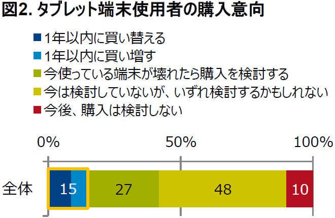 おや、「壊れたら検討する」ですら27%らしい(出典:GfK Japan)