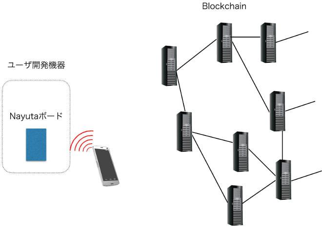 ブロックチェーン技術を応用している
