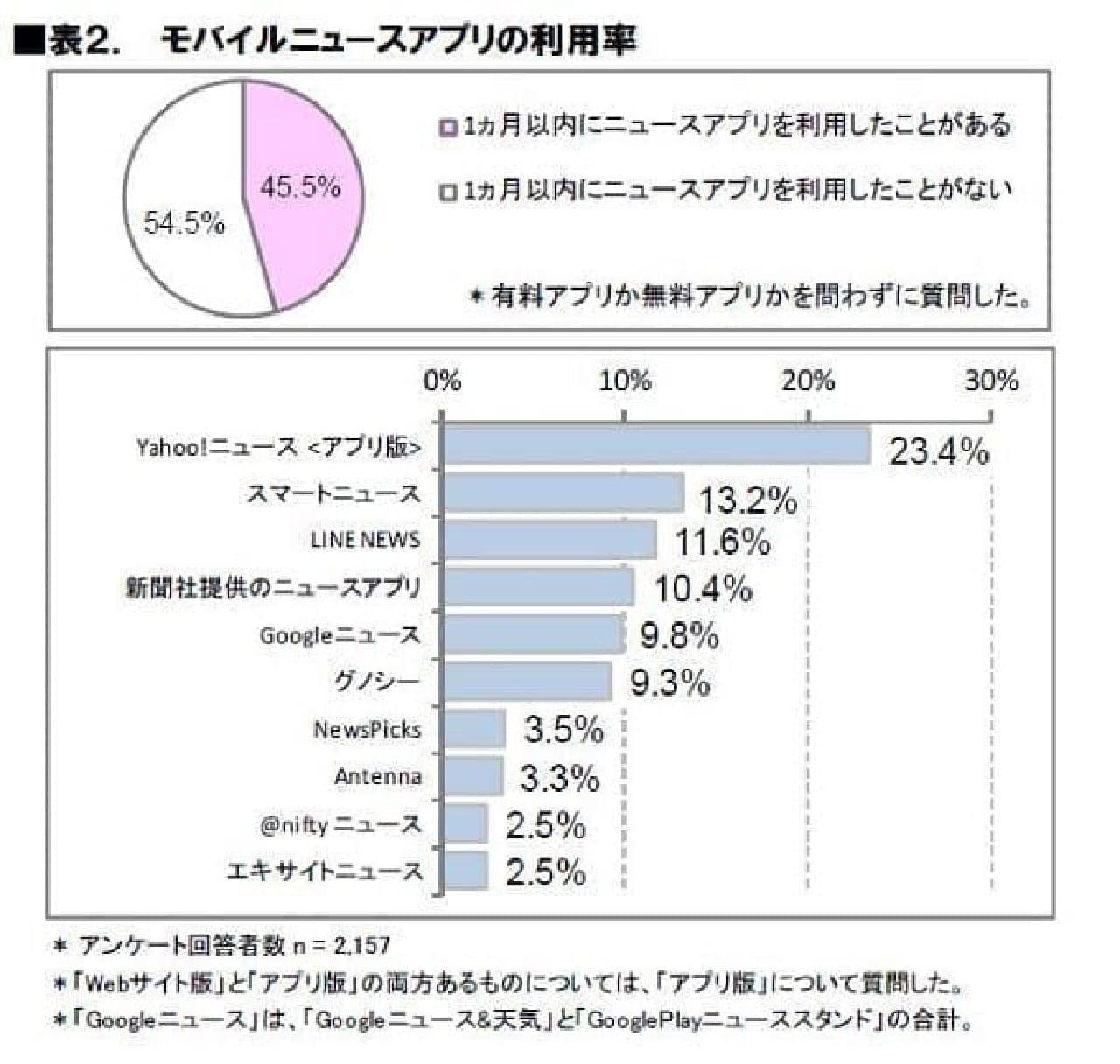 利用率No.1は「Yahoo!ニュース(アプリ版)」