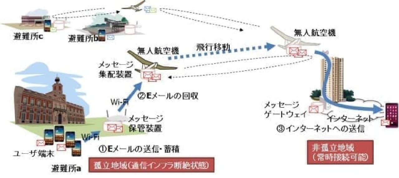 KDDI研究所が開発した手法のイメージ