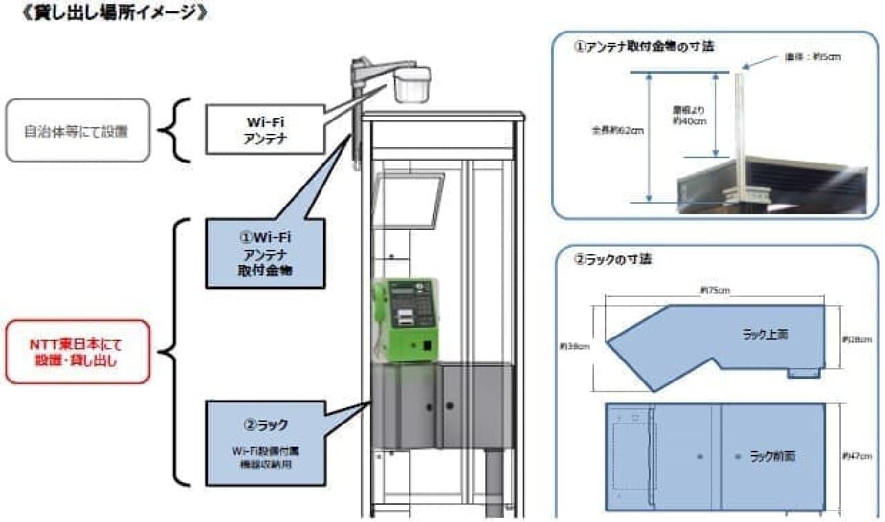NTT東日本はスペースを貸すだけ、自治体などがアンテナを取り付ける