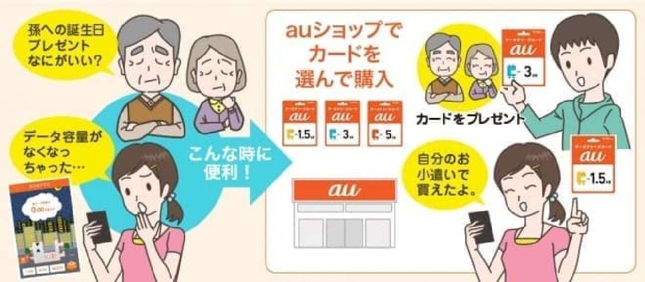 場合によっては、子どもはおこづかいの続く限りスマホが使える?(出典:au)