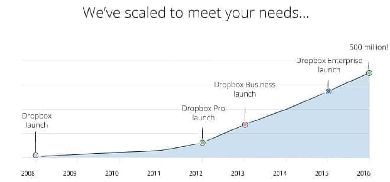 5億ユーザーを抱えるサービスに成長   (出典:Dropbox公式ブログ)