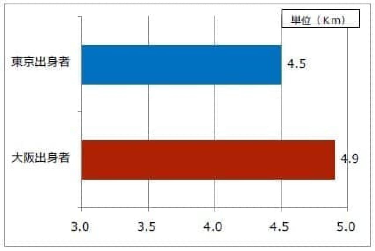 東京出身者と大阪出身者の平均移動距離(1日あたり)