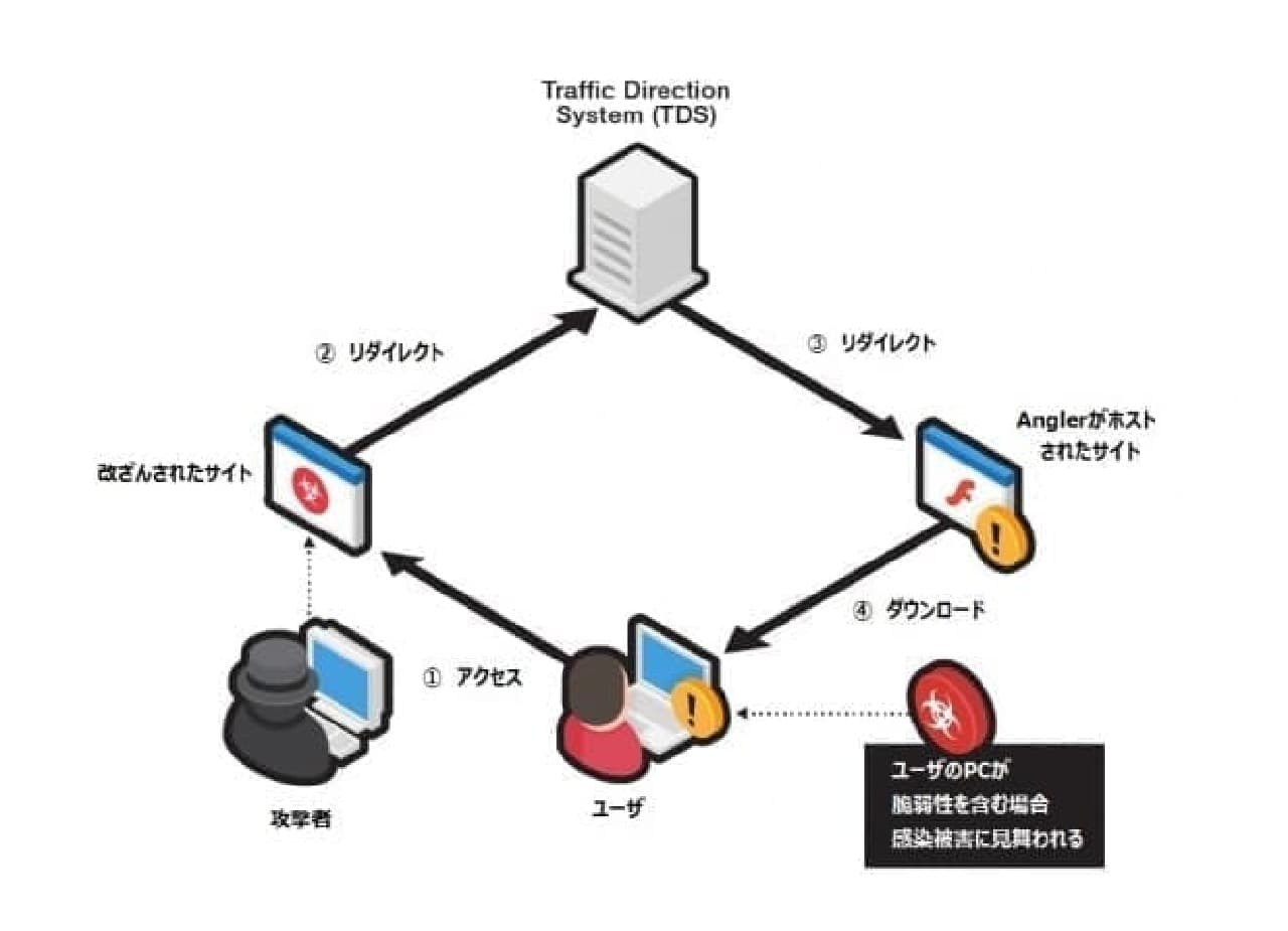 CryptXXXの感染経路