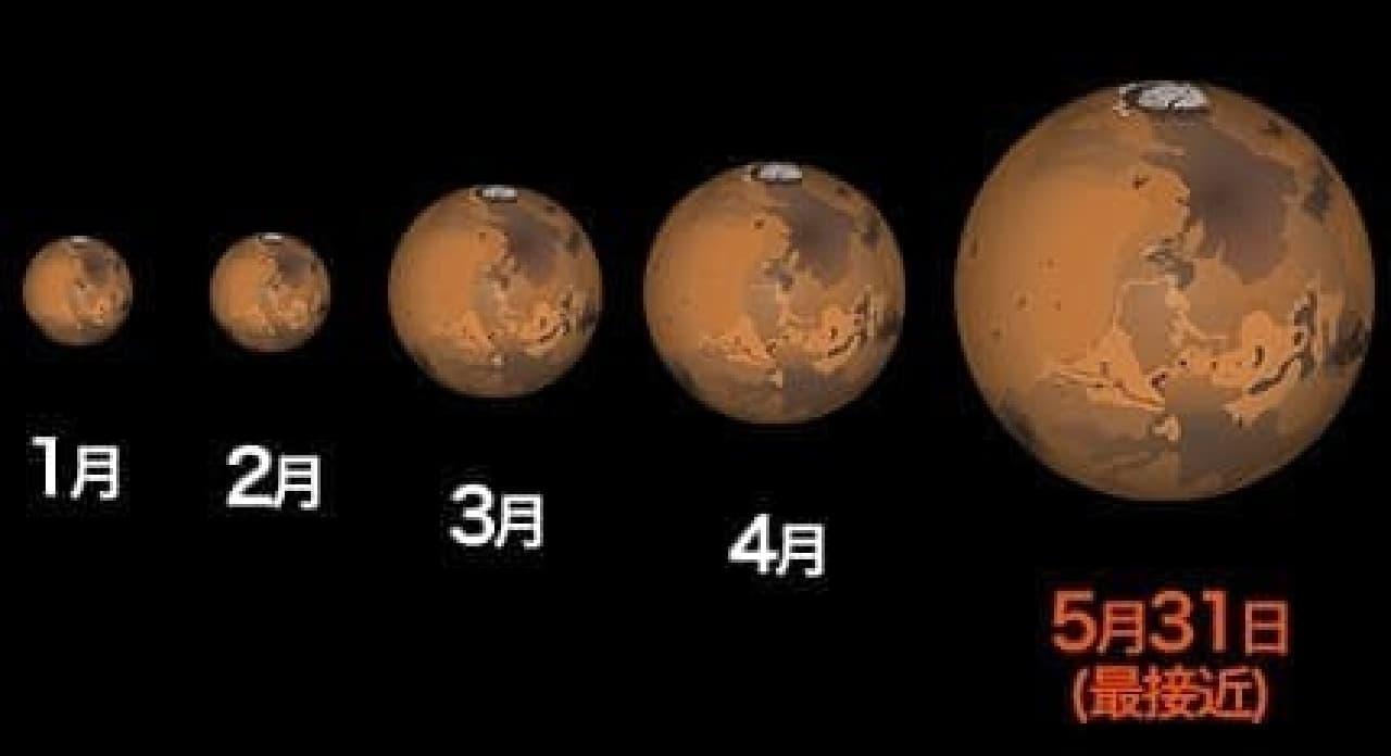 2016年火星のサイズ比較
