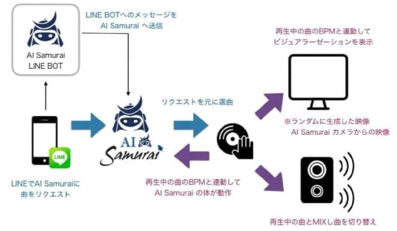 LINEでロボットとコミュニケーションがとれる
