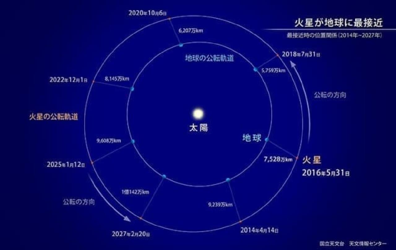 火星と地球の接近を示す画像