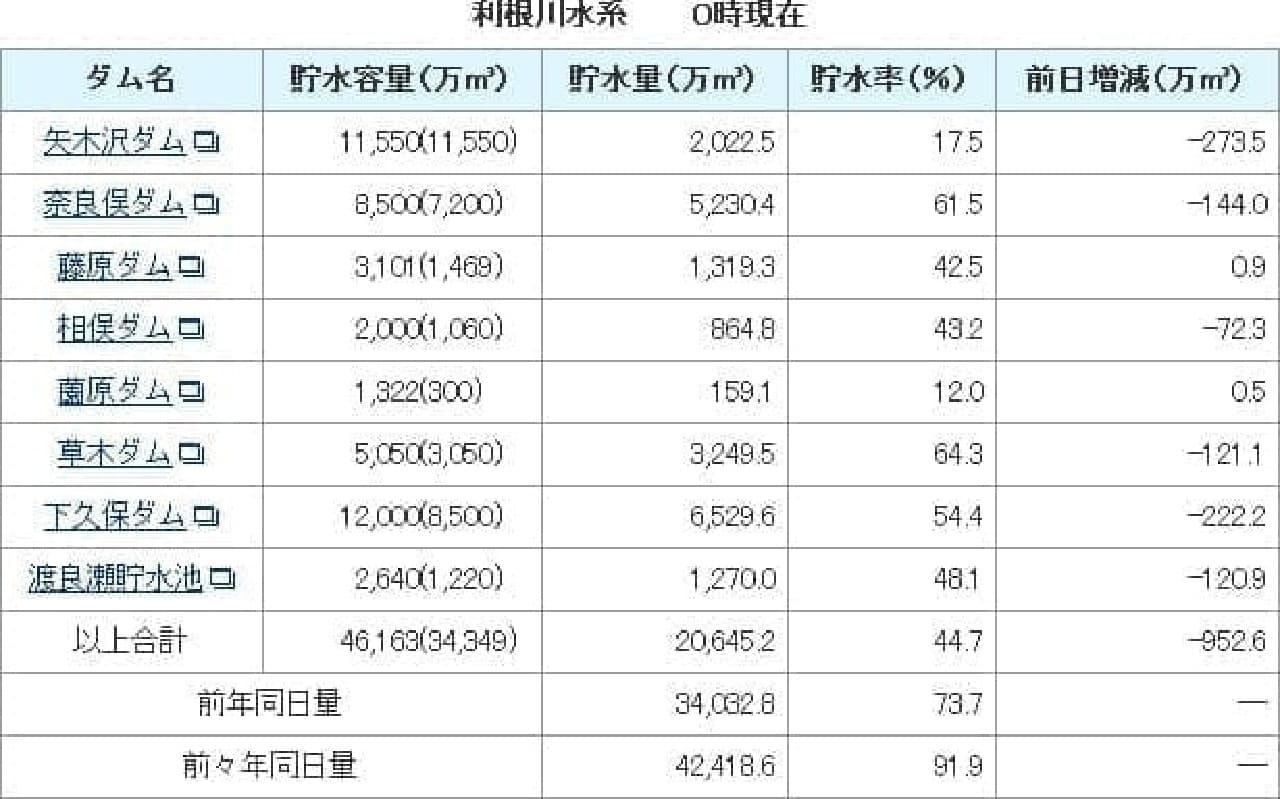 東京都水道局が2016年6月9日に発表した利根川水系貯水量情報