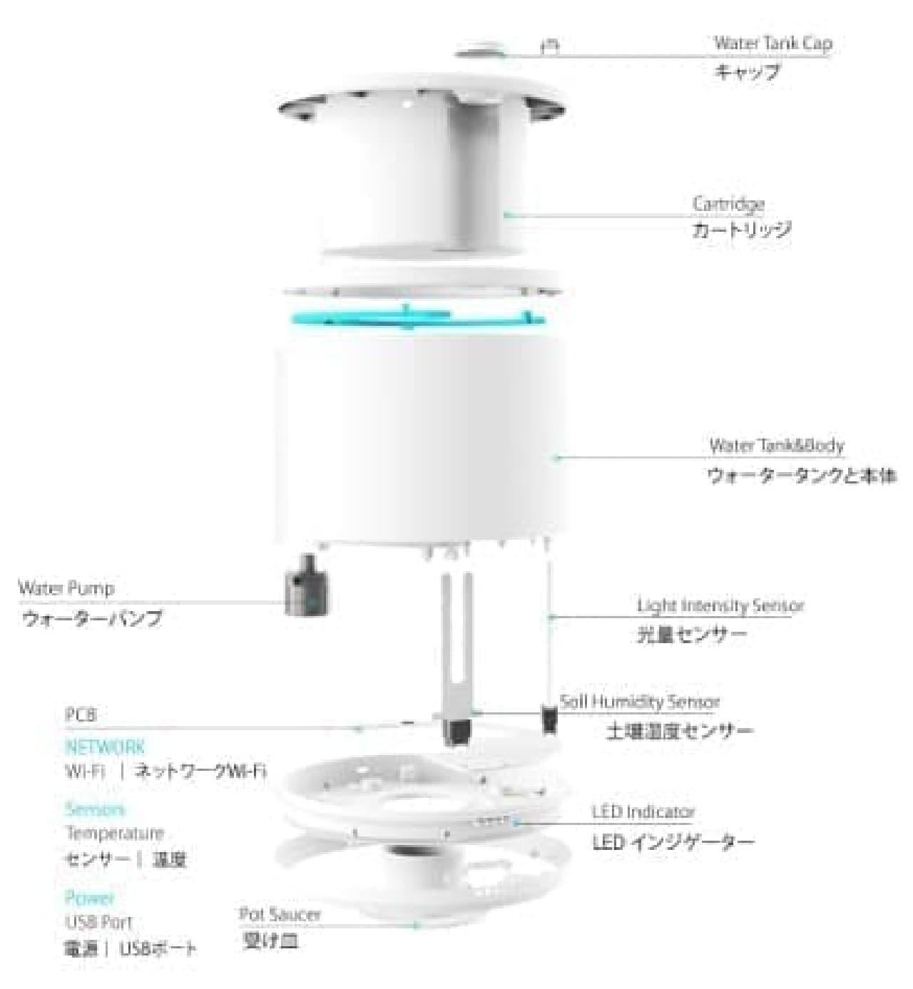IoT植木鉢の分解図