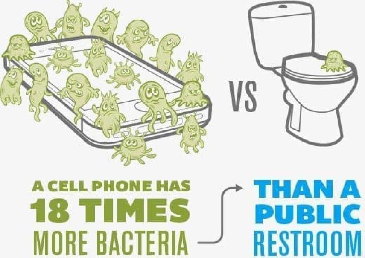 スマートフォン画面のバクテリア数は、便座の18倍