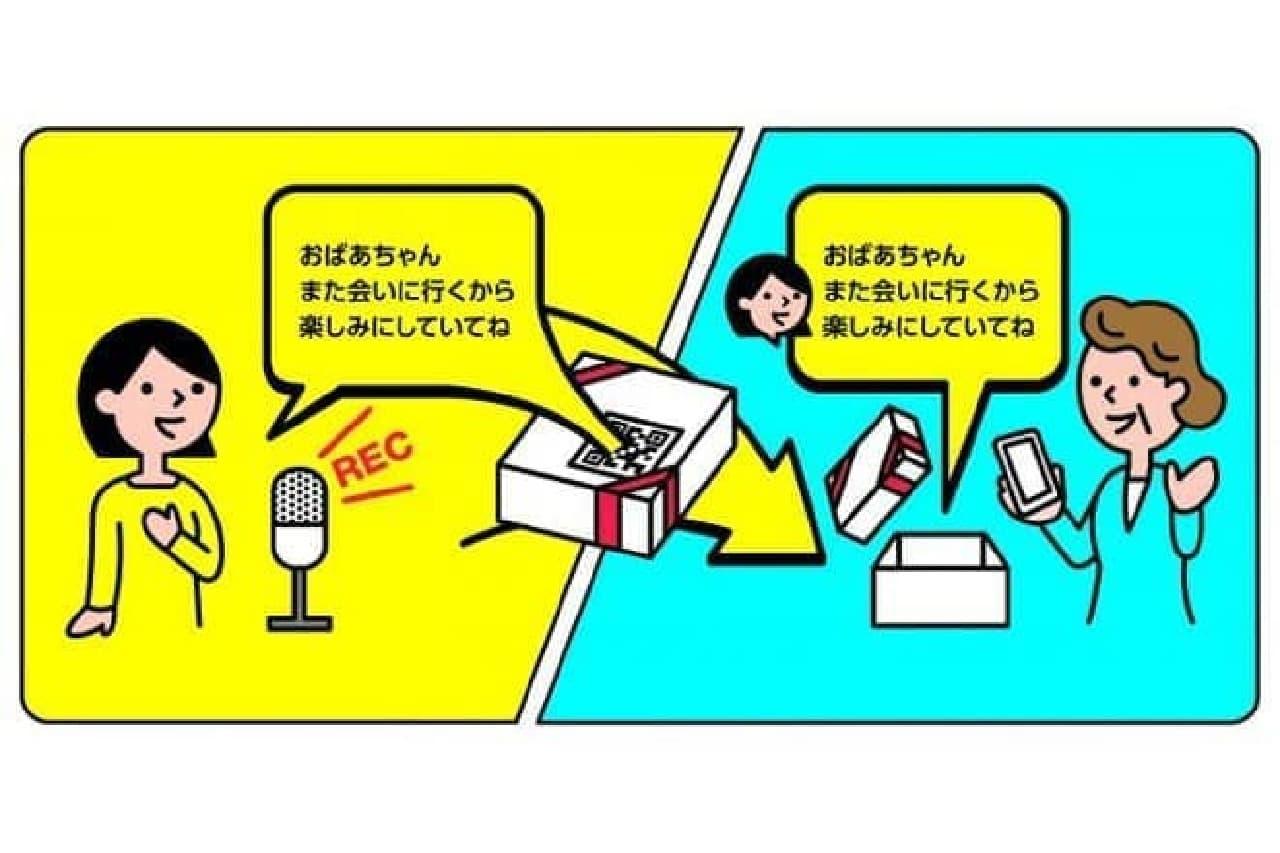 VoicePackの概念図