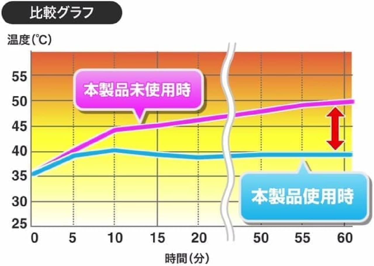 サンワサプライによる測定結果の比較グラフ