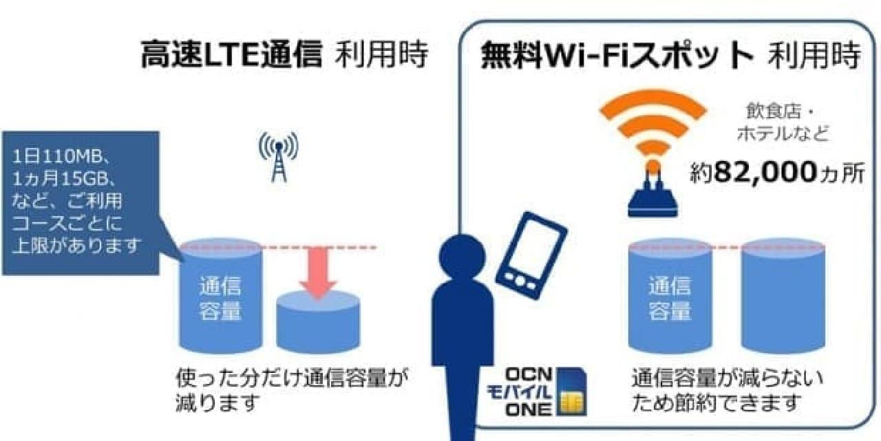 公衆Wi-Fiの利便性を説明するイメージ