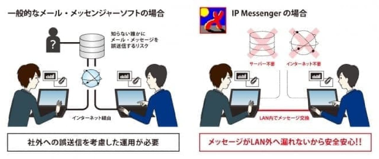 IP Messengerの概念図