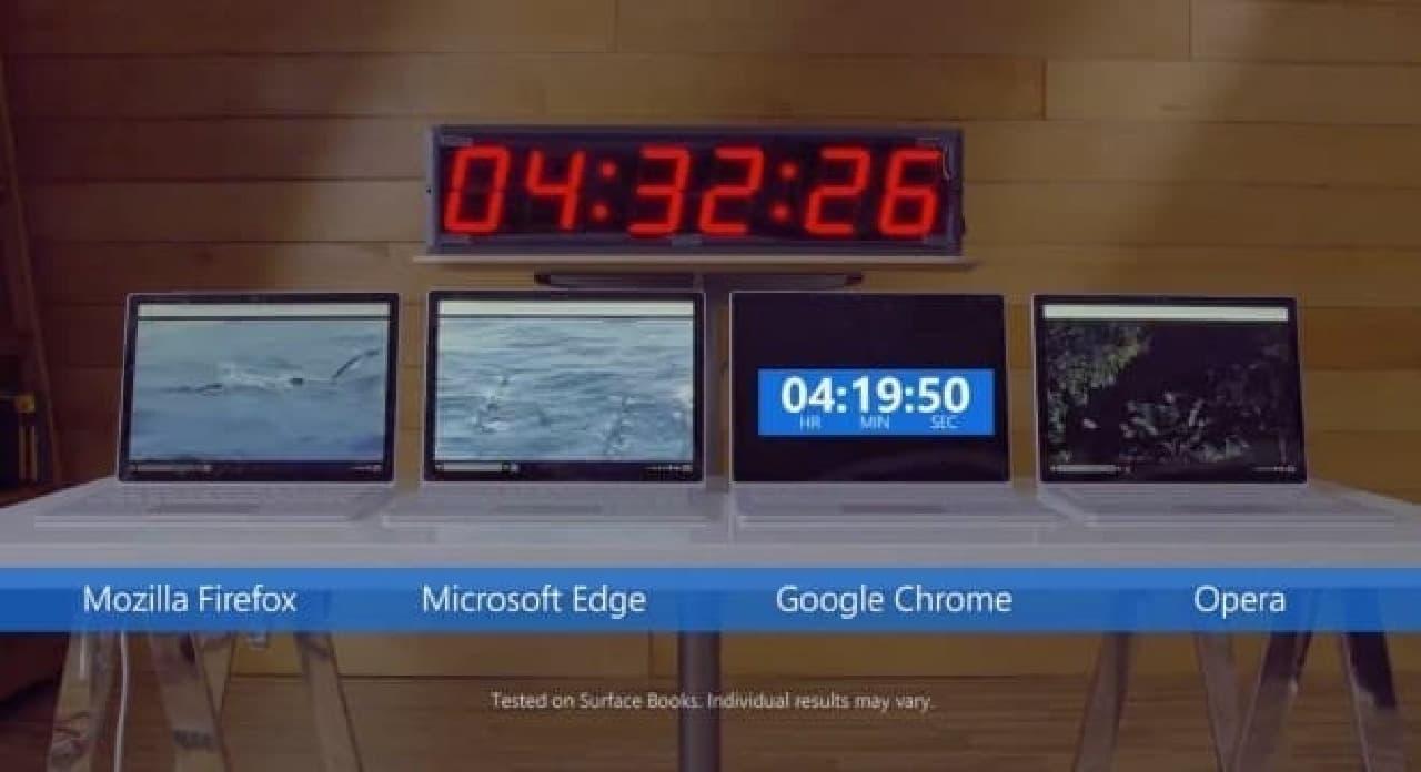 MicrosoftがChromeのバッテリー消費量に関する検証動画を公開