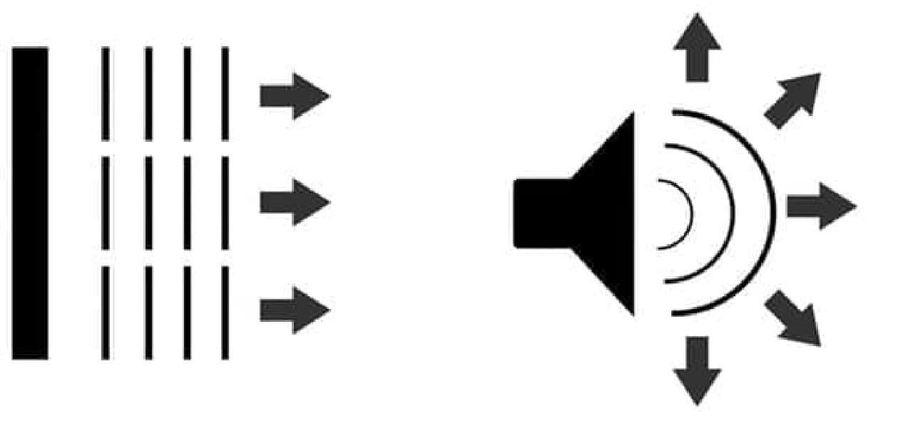 平面アレー型スピーカーと、コーン型スピーカーの違い