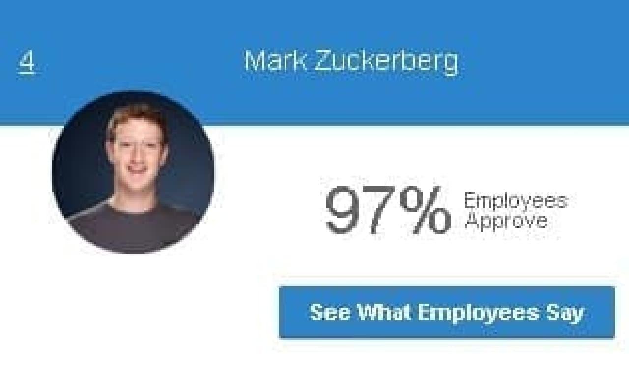 米国企業CEO支持率ランキング