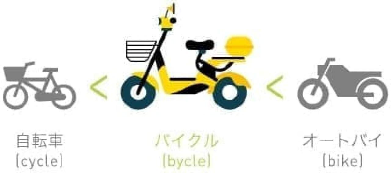 bycleとは、オートバイ(bike)と自転車(cycle)の中間の乗り物
