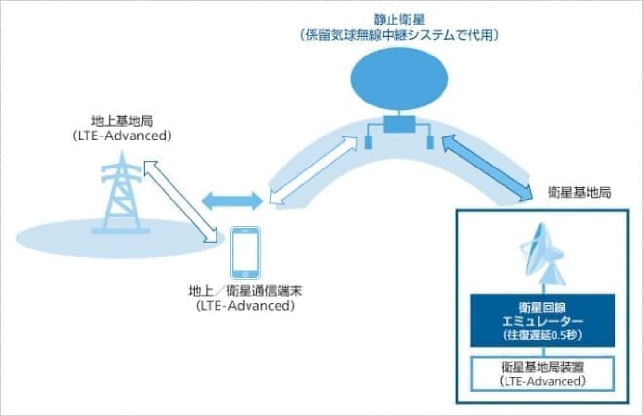 ソフトバンクの衛星通信システムの概念図